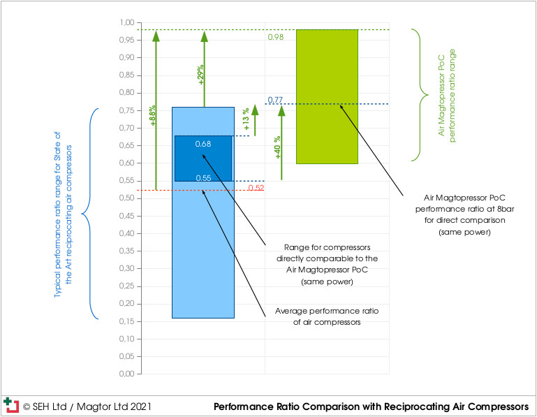 Air Magtopressor Proof of Concept Performance Ratio Comparison With Reciprocating Air Compressors