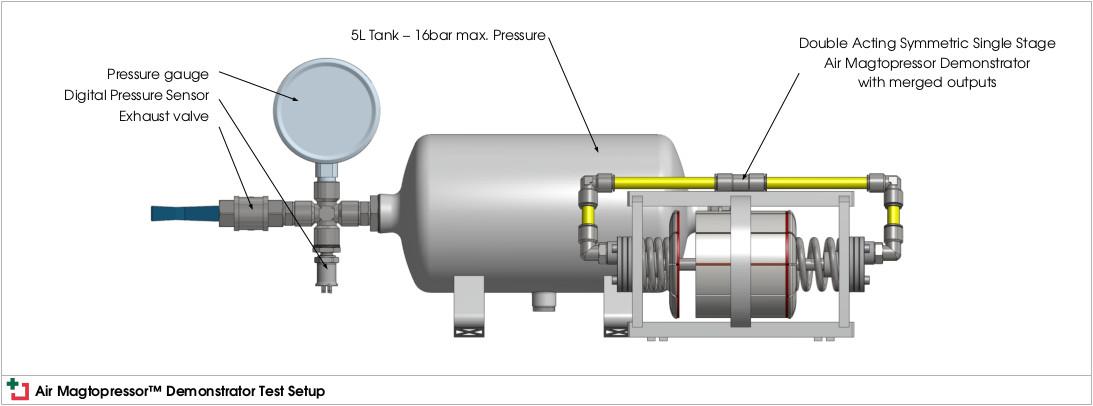 Air Magtopressor™ Demonstrator Test Setup