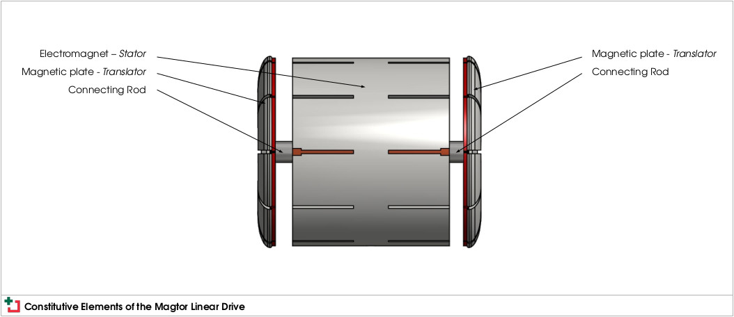Constitutive elements of the Magtor Linear Drive
