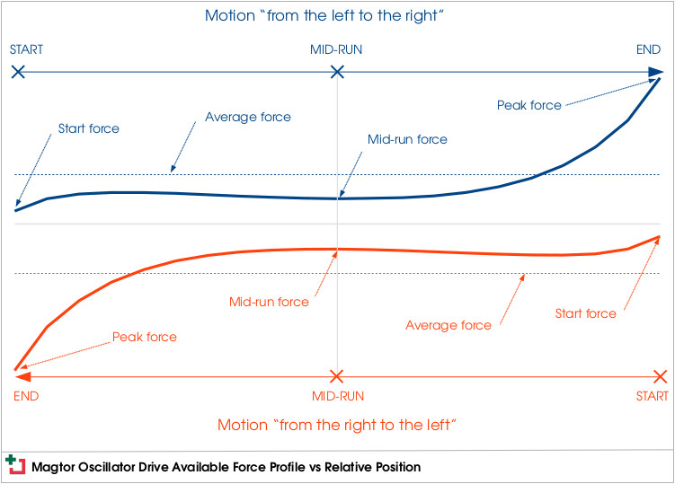 Magtor Oscillator Drive Available Force Profile vs Relative Position
