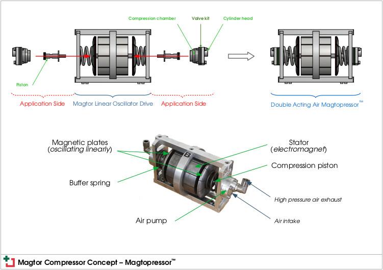 Magtor compressor concept: Magtopressor™